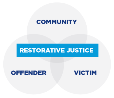 Why Restorative Practices Benefit All >> Restorative Practices In The Juvenile Justice System Ncrc